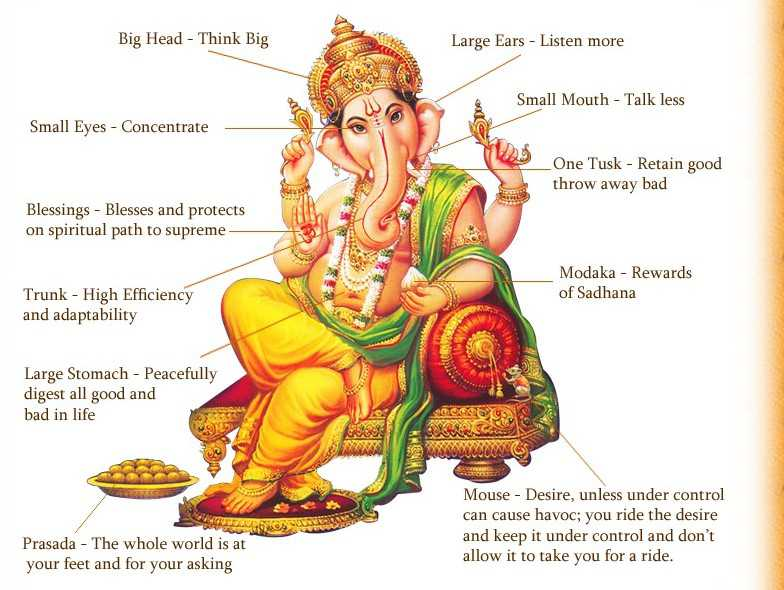 Lord Ganesha Meaning of Each Part