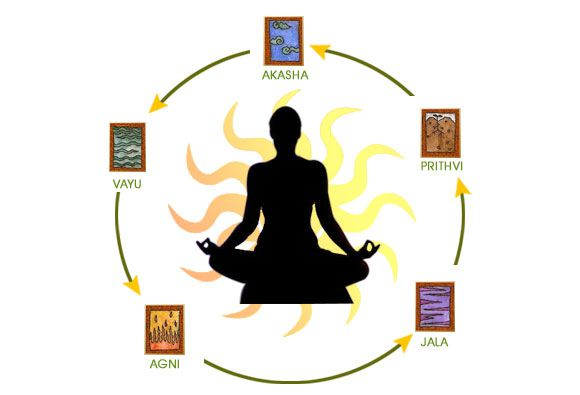 Panchabhutas - Ayurveda an Ancient Holistic System of Medicine