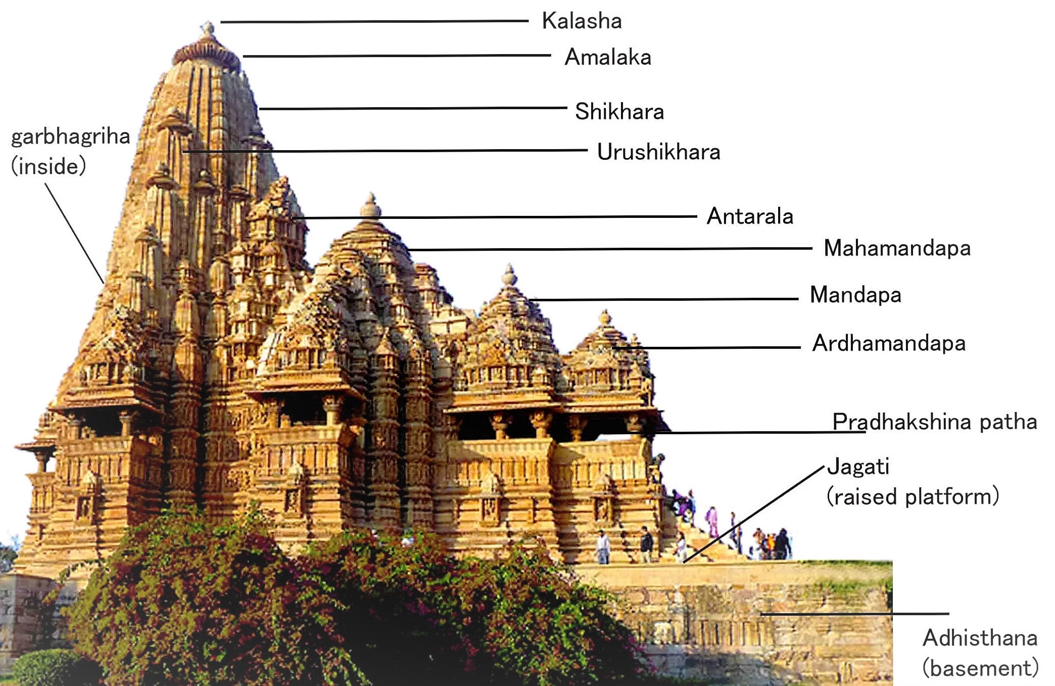 Hindu temple architecture and structure of human body symbolism temple structure and symbolism biocorpaavc Gallery